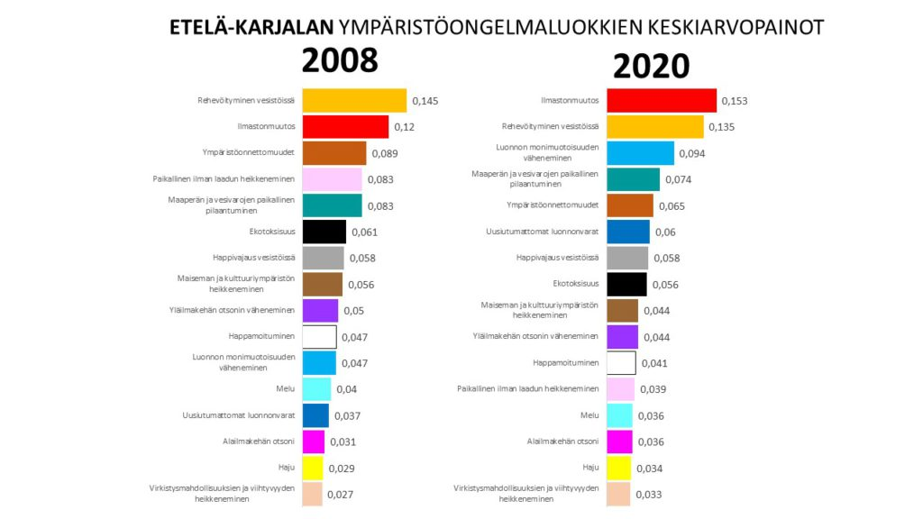 Etelä-Karjalan ympäristöarvotuskyselyiden tulokset