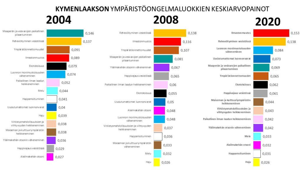 Kymenlaakson ympäristöarvotuskyselyiden tulokset