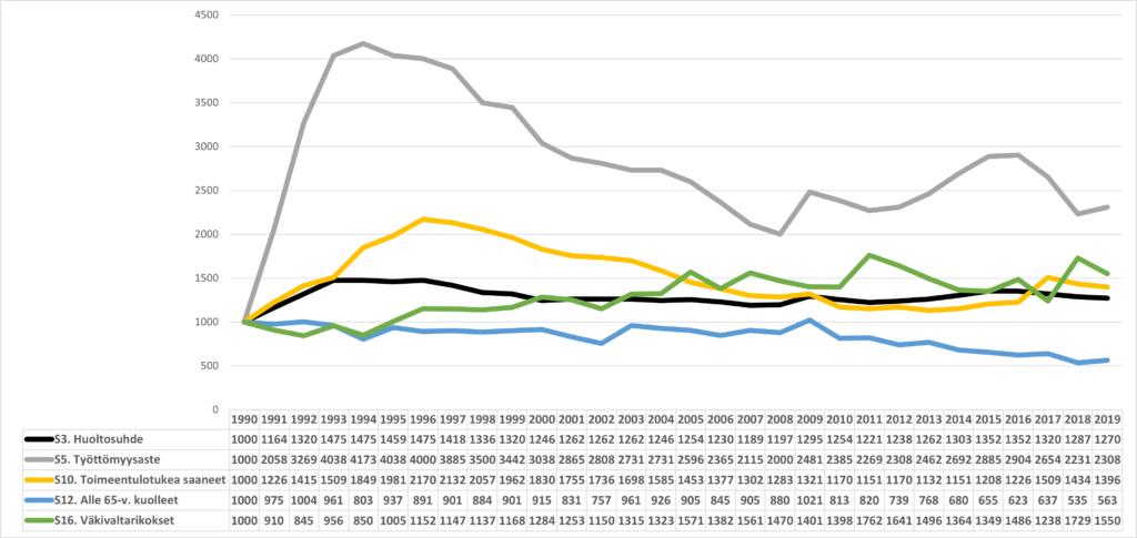 Etelä-Karjalan eräiden sosiaalis-kulttuuristen indikaattorien kehittyminen vuodesta 1990 (1990=1000)