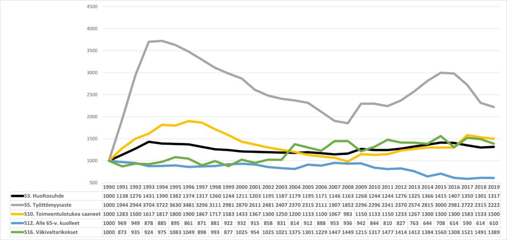 Kymenlaakson eräiden sosiaalis-kulttuuristen indikaattorien kehittyminen vuodesta 1990 (1990=1000)