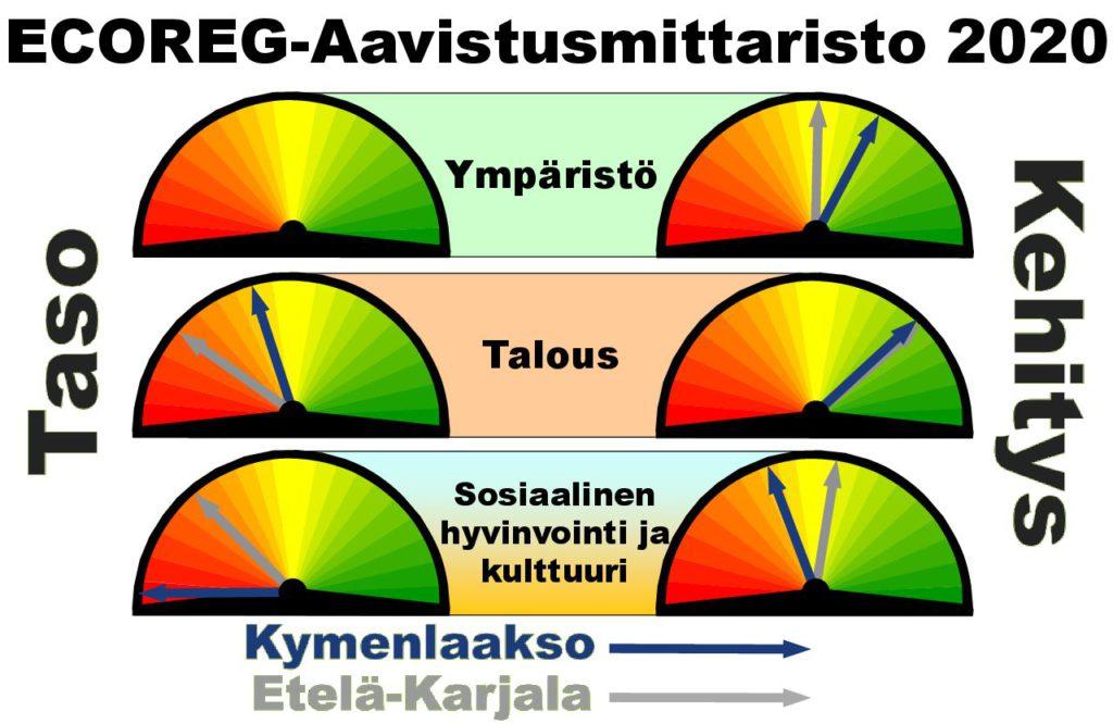 ECOREG-aavistusmittaristo, jossa kuvataan kolmen indikaattoriteeman kokonaiskehittymistä viimeisen viiden vuoden aikana