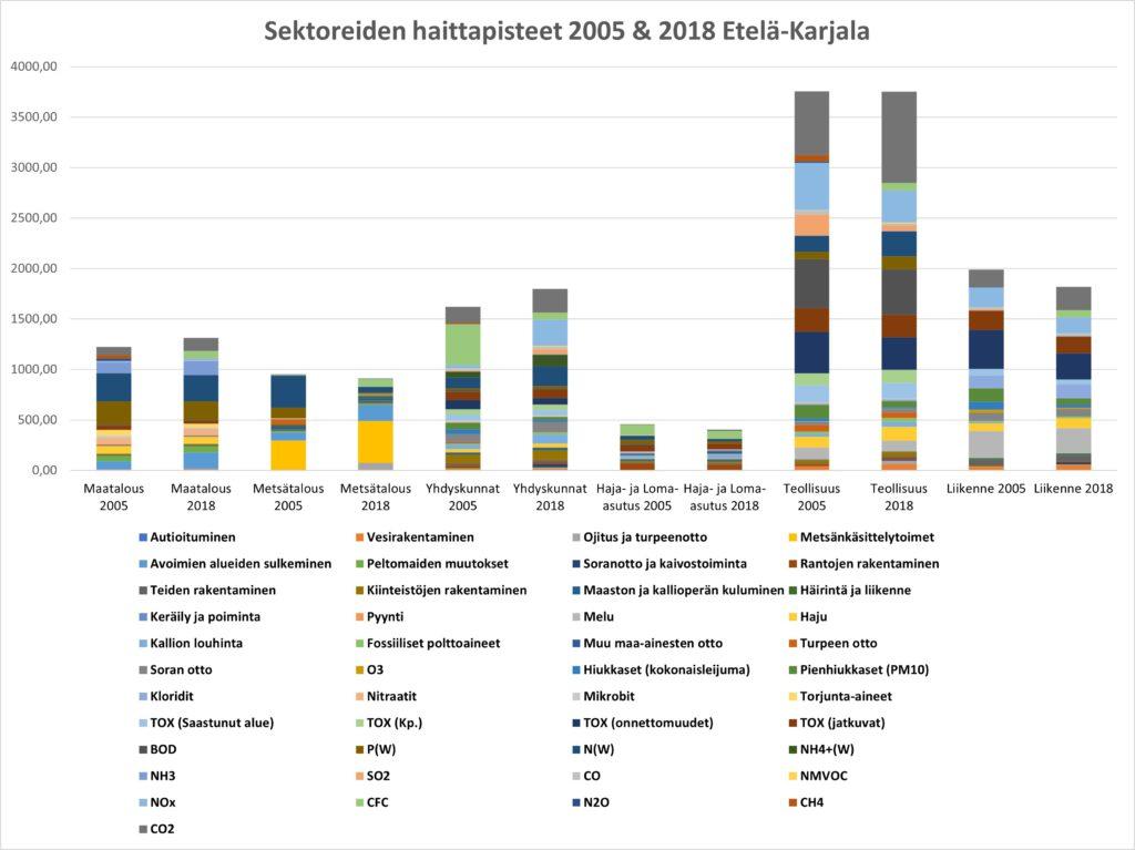 Haittapisteet sektoreittain EK